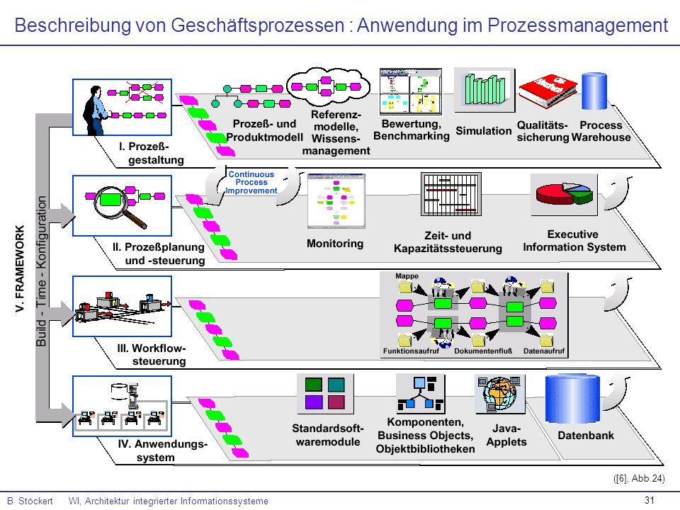31 Beschreibung von Geschäftsprozessen : Anwendung im Prozessmanagement B. Stöckert WI, Architektur integrierter Informationssysteme ([6], Abb.24)