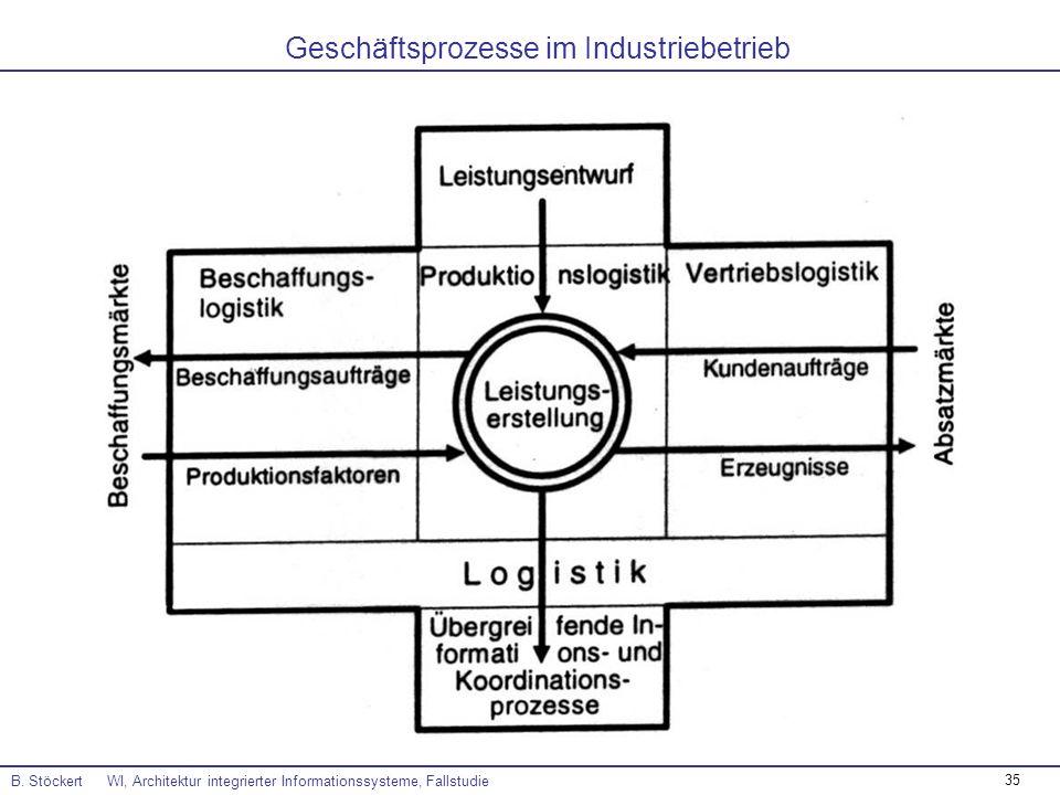 35 Geschäftsprozesse im Industriebetrieb B. Stöckert WI, Architektur integrierter Informationssysteme, Fallstudie