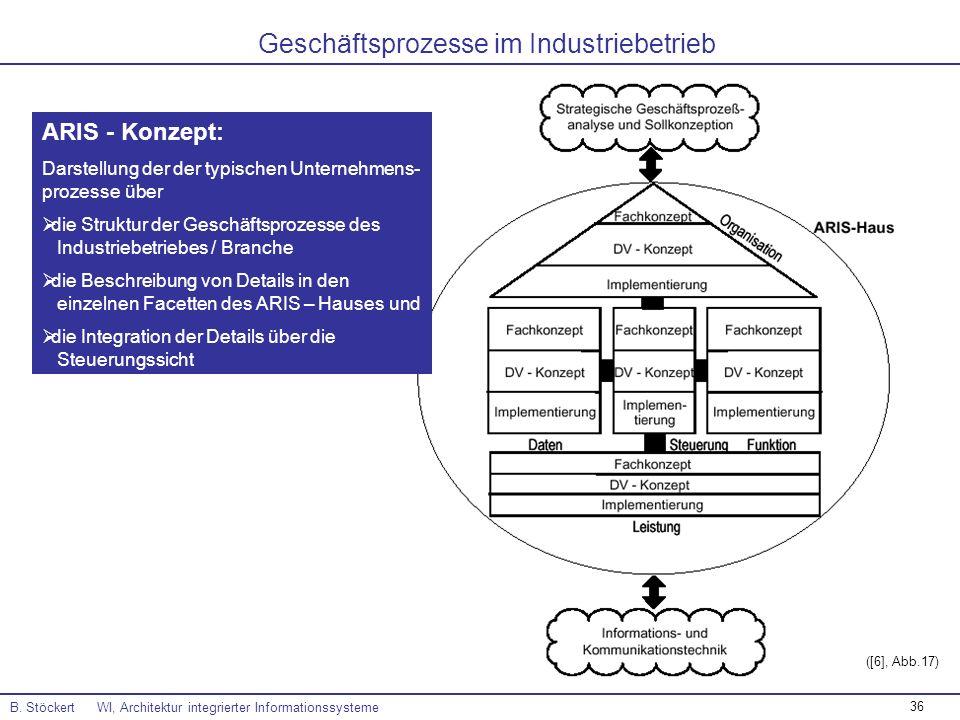 36 B. Stöckert WI, Architektur integrierter Informationssysteme ([6], Abb.17) Geschäftsprozesse im Industriebetrieb ARIS - Konzept: Darstellung der de