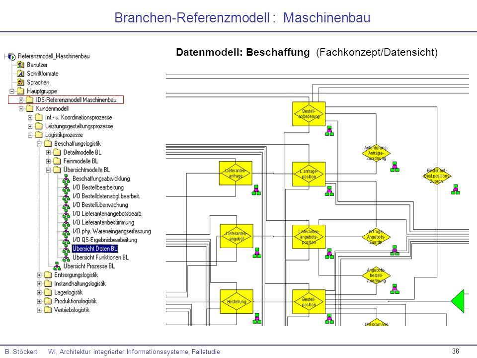 38 Branchen-Referenzmodell : Maschinenbau Datenmodell: Beschaffung (Fachkonzept/Datensicht) B. Stöckert WI, Architektur integrierter Informationssyste