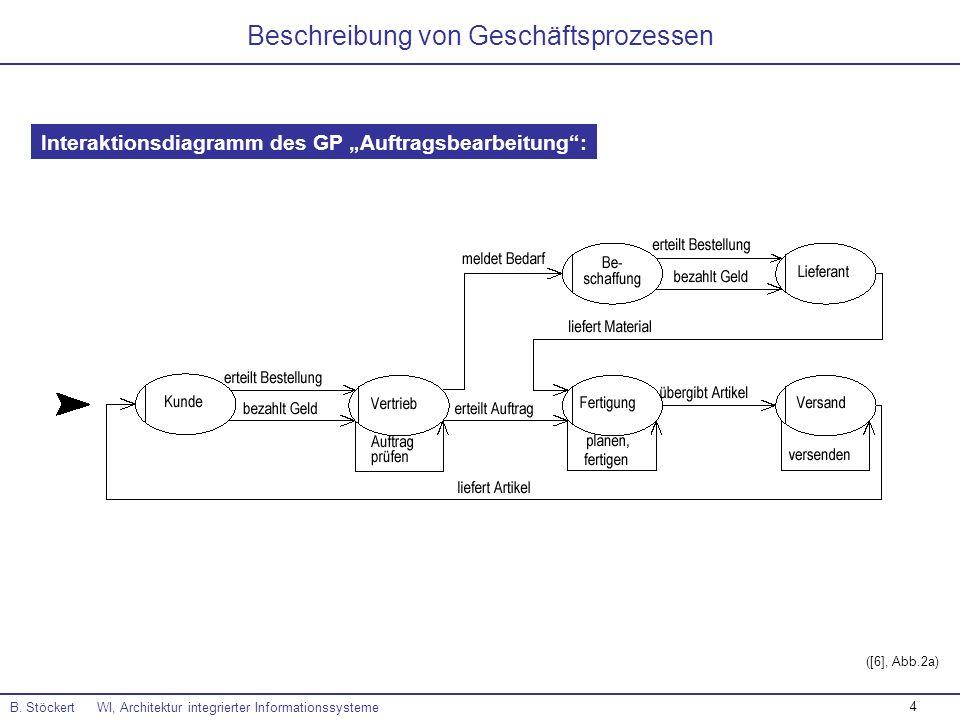 4 B. Stöckert WI, Architektur integrierter Informationssysteme Interaktionsdiagramm des GP Auftragsbearbeitung: Beschreibung von Geschäftsprozessen ([