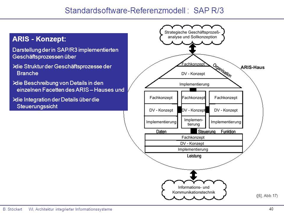 40 B. Stöckert WI, Architektur integrierter Informationssysteme ([6], Abb.17) ARIS - Konzept: Darstellung der in SAP/R3 implementierten Geschäftsproze