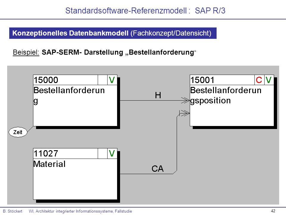 42 Standardsoftware-Referenzmodell : SAP R/3 B. Stöckert WI, Architektur integrierter Informationssysteme, Fallstudie Beispiel: SAP-SERM- Darstellung