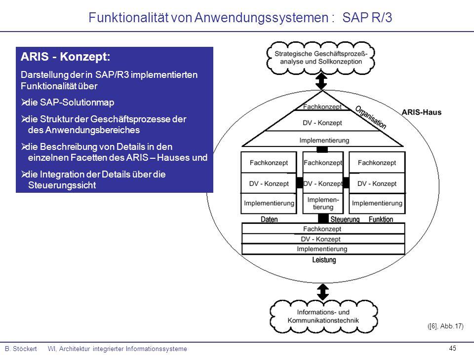 45 B. Stöckert WI, Architektur integrierter Informationssysteme ([6], Abb.17) Funktionalität von Anwendungssystemen : SAP R/3 ARIS - Konzept: Darstell