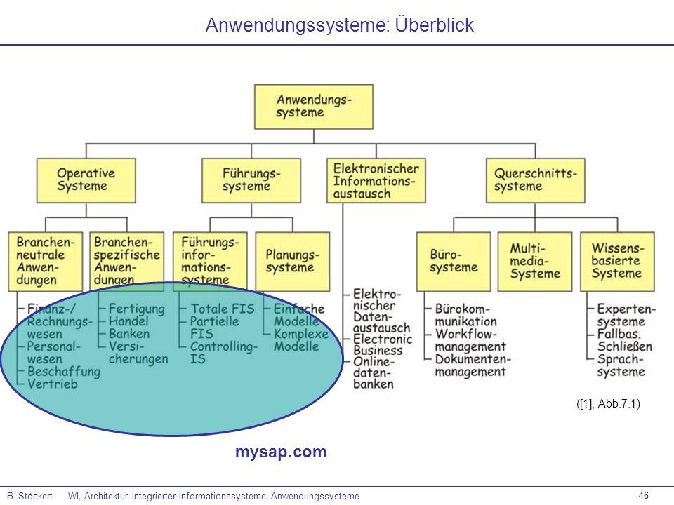 46 B. Stöckert WI, Architektur integrierter Informationssysteme, Anwendungssysteme ([1], Abb.7.1) Anwendungssysteme: Überblick mysap.com