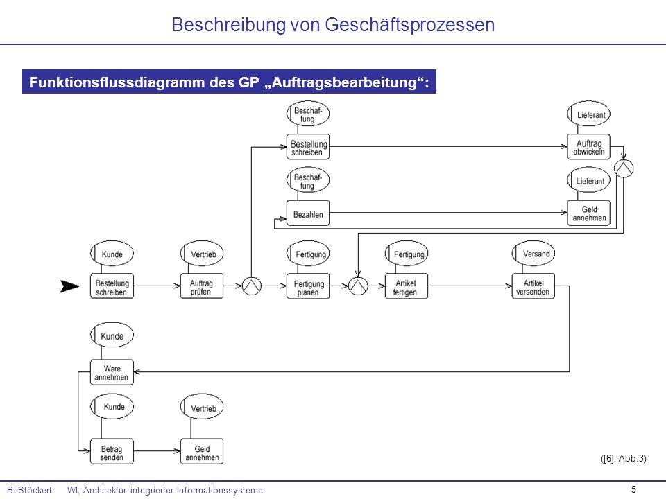 5 B. Stöckert WI, Architektur integrierter Informationssysteme Beschreibung von Geschäftsprozessen Funktionsflussdiagramm des GP Auftragsbearbeitung: