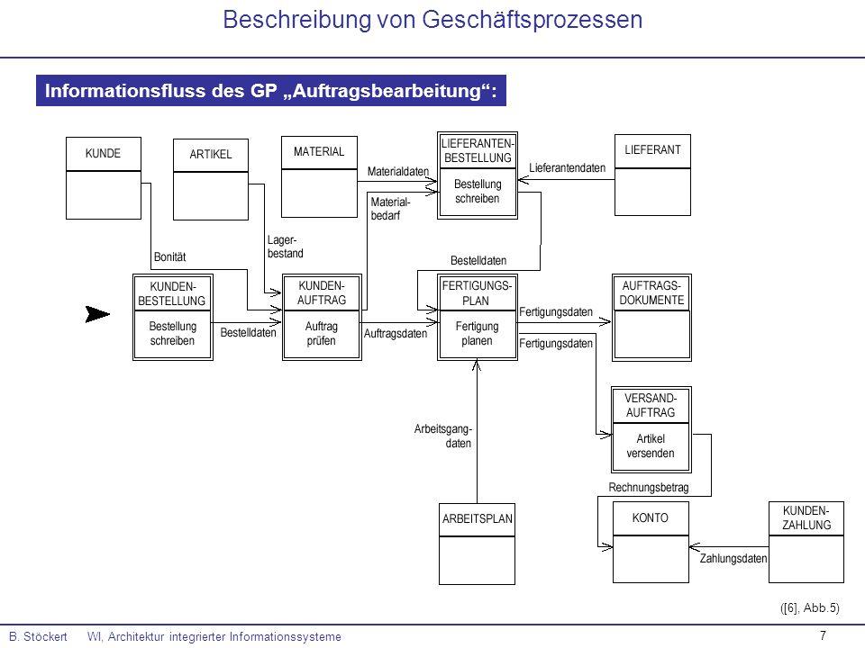 7 B. Stöckert WI, Architektur integrierter Informationssysteme Beschreibung von Geschäftsprozessen Informationsfluss des GP Auftragsbearbeitung: ([6],