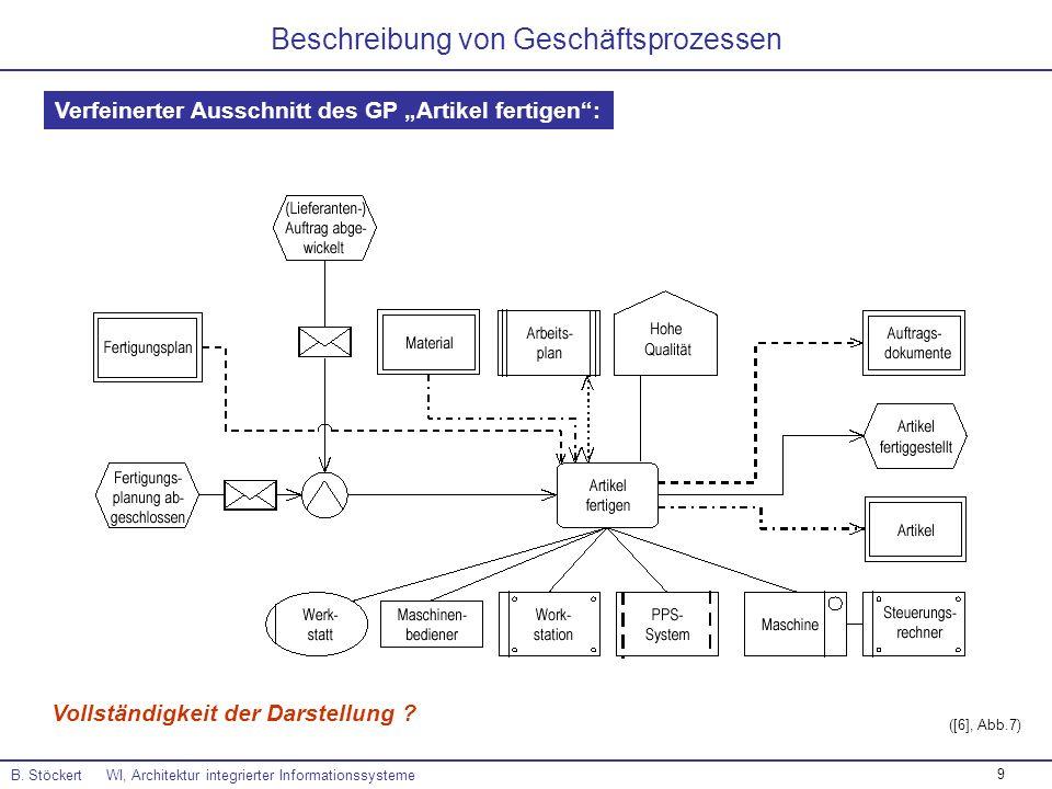9 Beschreibung von Geschäftsprozessen B. Stöckert WI, Architektur integrierter Informationssysteme Verfeinerter Ausschnitt des GP Artikel fertigen: ([