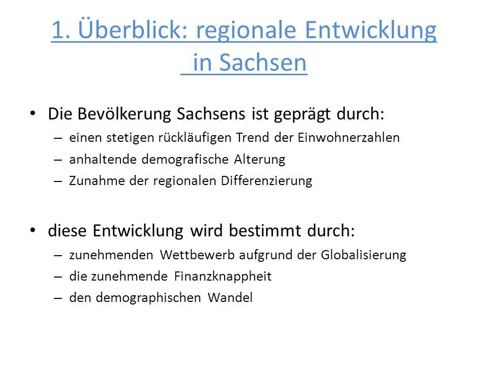 1. Überblick: regionale Entwicklung in Sachsen Die Bevölkerung Sachsens ist geprägt durch: – einen stetigen rückläufigen Trend der Einwohnerzahlen – a