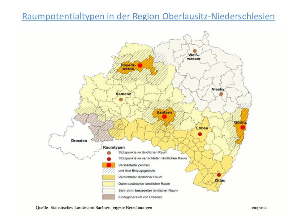 Raumpotentialtypen in der Region Oberlausitz-Niederschlesien
