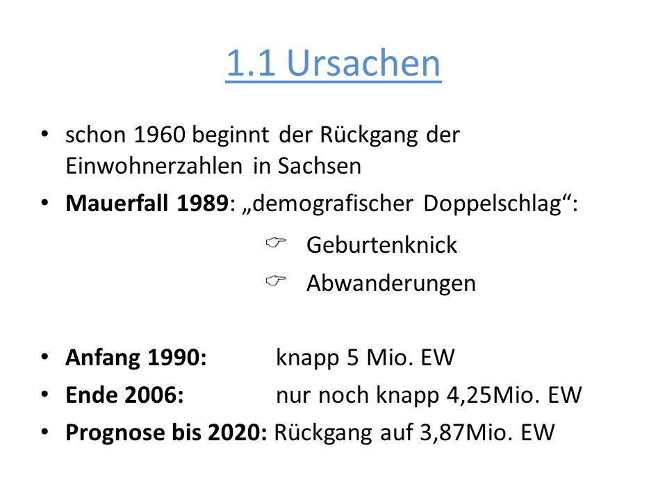 1.1 Ursachen schon 1960 beginnt der Rückgang der Einwohnerzahlen in Sachsen Mauerfall 1989: demografischer Doppelschlag: Geburtenknick Abwanderungen A