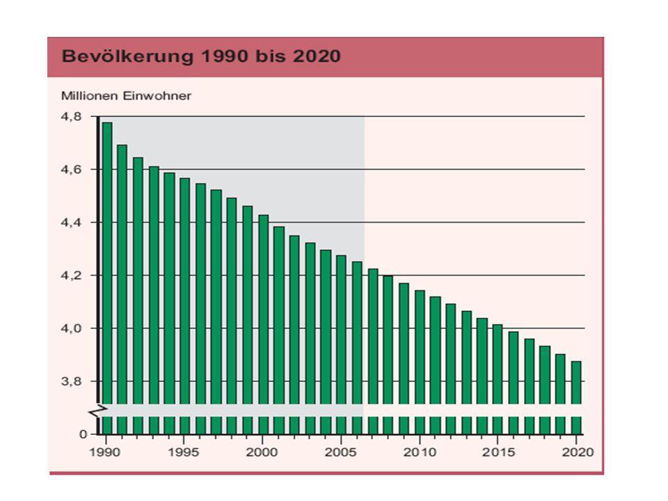 Sachsen: Bundesland mit einem der höchsten Alten- und immer mehr sinkendem Jugendquotienten Lebenserwartung in Sachsen steigt pro Kalenderjahr an