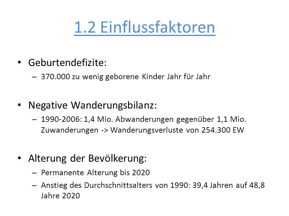 1.2 Einflussfaktoren Geburtendefizite: – 370.000 zu wenig geborene Kinder Jahr für Jahr Negative Wanderungsbilanz: – 1990-2006: 1,4 Mio. Abwanderungen