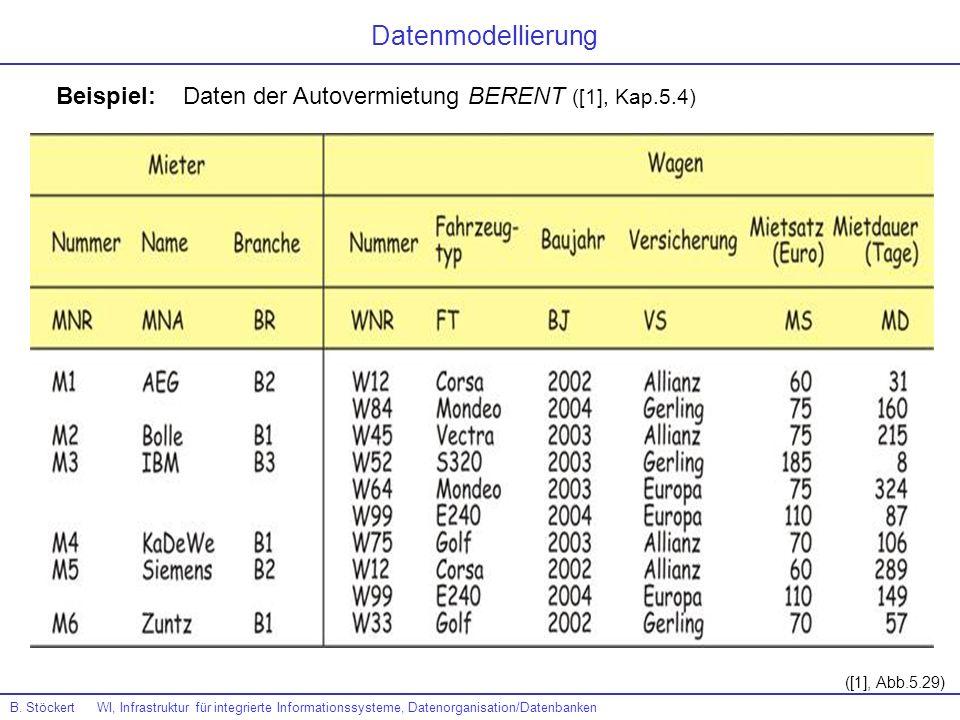 Beispiel: Daten der Autovermietung BERENT ([1], Kap.5.4) ([1], Abb.5.29) Datenmodellierung B. Stöckert WI, Infrastruktur für integrierte Informationss