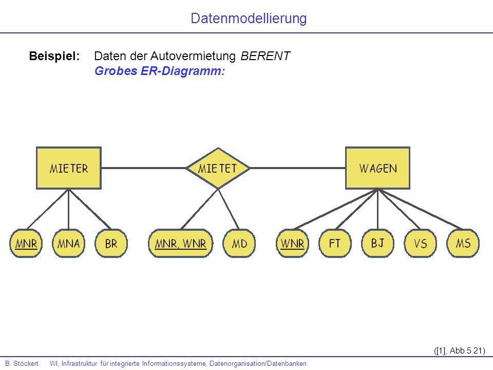 Beispiel: Daten der Autovermietung BERENT Grobes ER-Diagramm: ([1], Abb.5.21) Datenmodellierung B. Stöckert WI, Infrastruktur für integrierte Informat