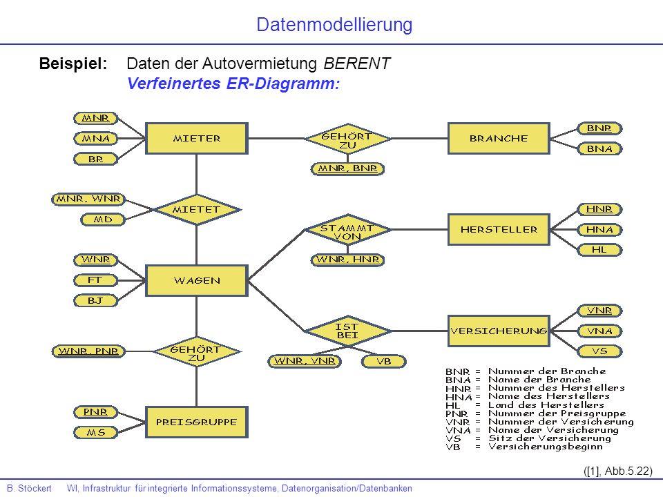 Beispiel: Daten der Autovermietung BERENT Verfeinertes ER-Diagramm: ([1], Abb.5.22) Datenmodellierung B. Stöckert WI, Infrastruktur für integrierte In