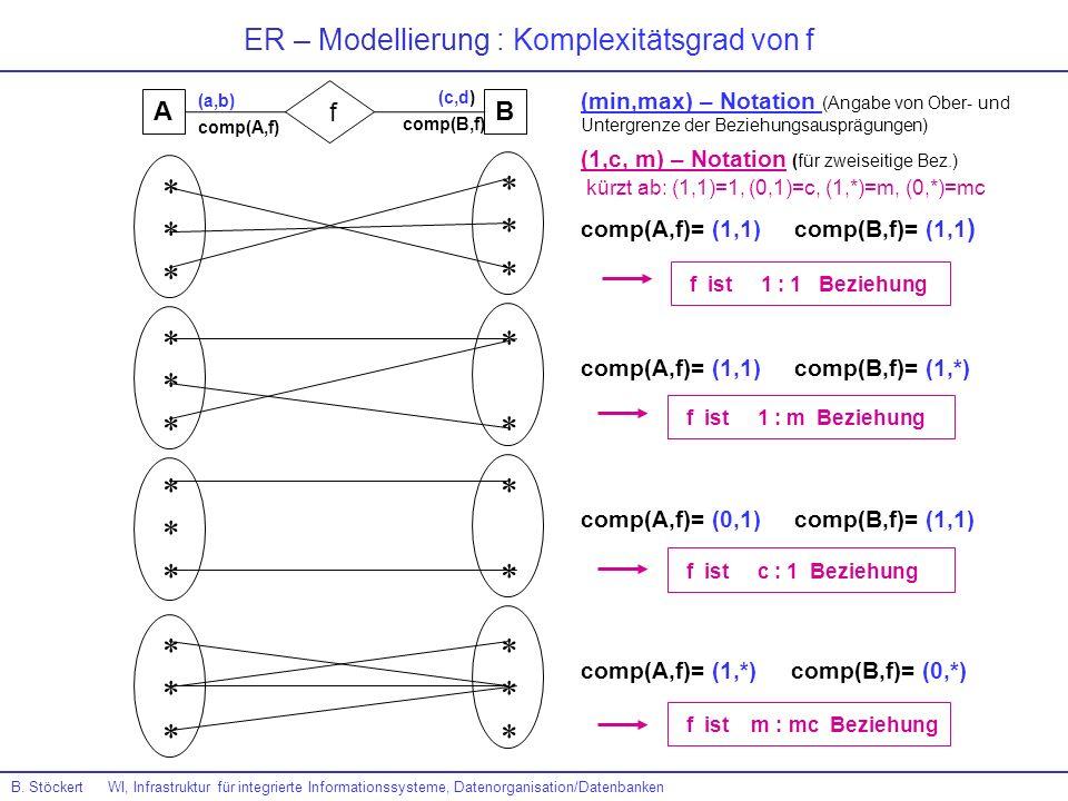 ER – Modellierung : Komplexitätsgrad von f ****** ****** ****** ****** ****** **** **** ****** comp(A,f)= (1,1) comp(B,f)= (1,1 ) AB f (min,max) – Not