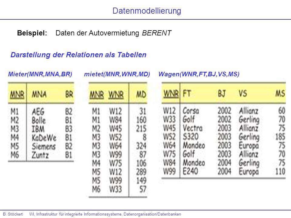 Beispiel: Daten der Autovermietung BERENT Mieter(MNR,MNA,BR)mietet(MNR,WNR,MD)Wagen(WNR,FT,BJ,VS,MS) Darstellung der Relationen als Tabellen Datenmode