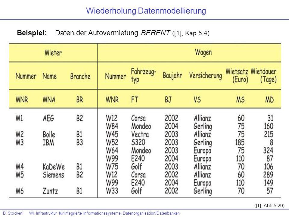 Wiederholung Datenmodellierung B. Stöckert WI, Infrastruktur für integrierte Informationssysteme, Datenorganisation/Datenbanken Beispiel: Daten der Au