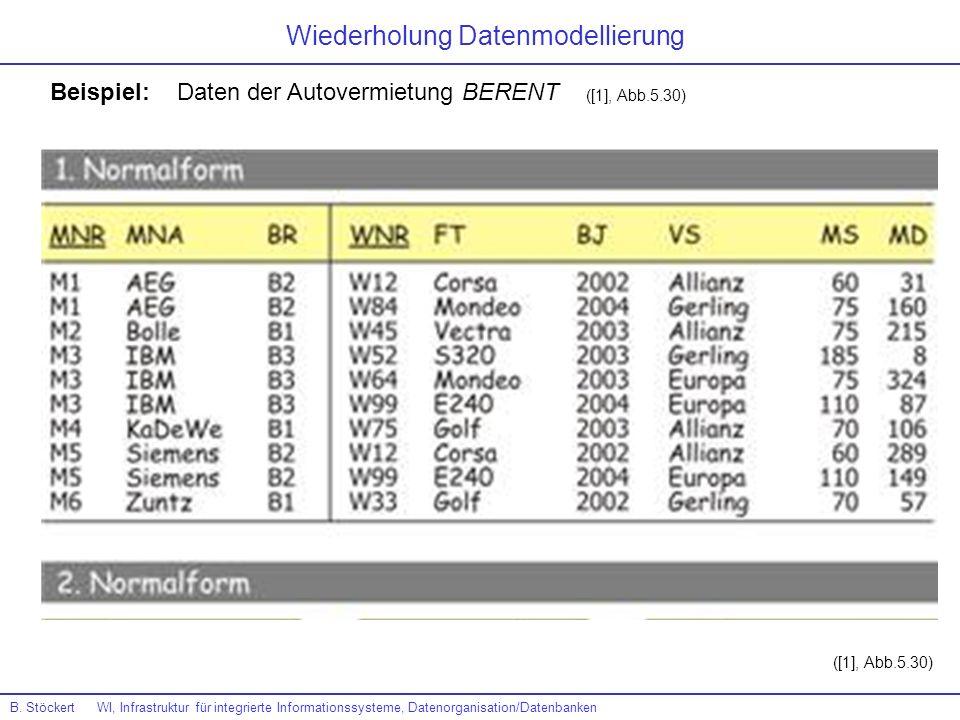 Beispiel: Daten der Autovermietung BERENT ([1], Abb.5.30) B. Stöckert WI, Infrastruktur für integrierte Informationssysteme, Datenorganisation/Datenba