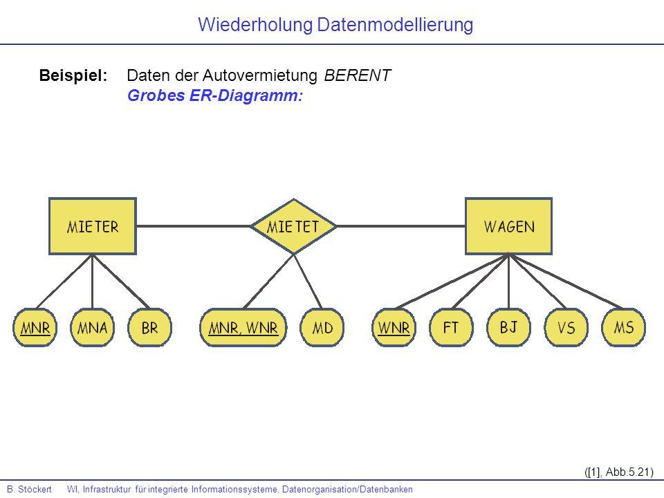 Beispiel: Daten der Autovermietung BERENT Grobes ER-Diagramm: ([1], Abb.5.21) B. Stöckert WI, Infrastruktur für integrierte Informationssysteme, Daten