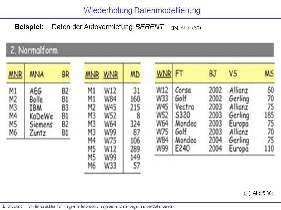 Beispiel: Daten der Autovermietung BERENT ([3], Abb.5.30) B. Stöckert WI, Infrastruktur für integrierte Informationssysteme, Datenorganisation/Datenba