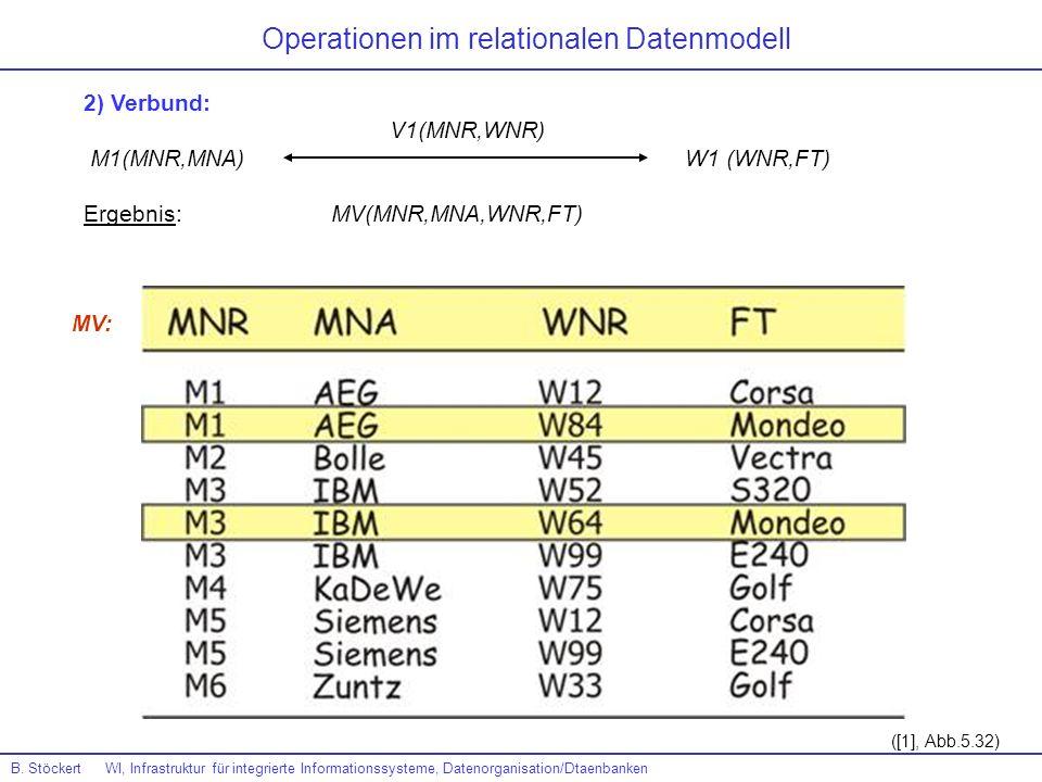 Operationen im relationalen Datenmodell 2) Verbund: V1(MNR,WNR) M1(MNR,MNA) W1 (WNR,FT) Ergebnis: MV(MNR,MNA,WNR,FT) B. Stöckert WI, Infrastruktur für