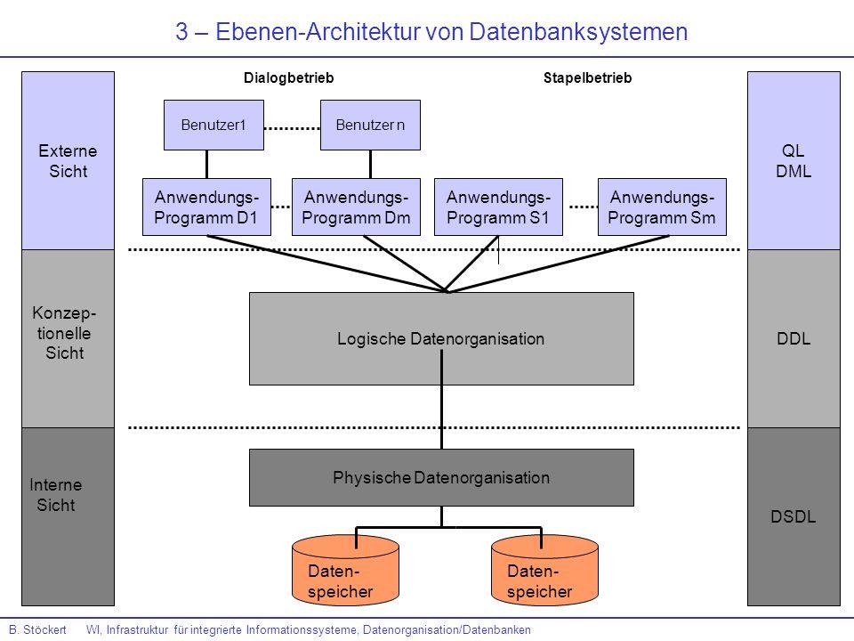 3 – Ebenen-Architektur von Datenbanksystemen Externe Sicht QL DML DDL DSDL Konzep- tionelle Sicht Interne Sicht Physische Datenorganisation Daten- spe