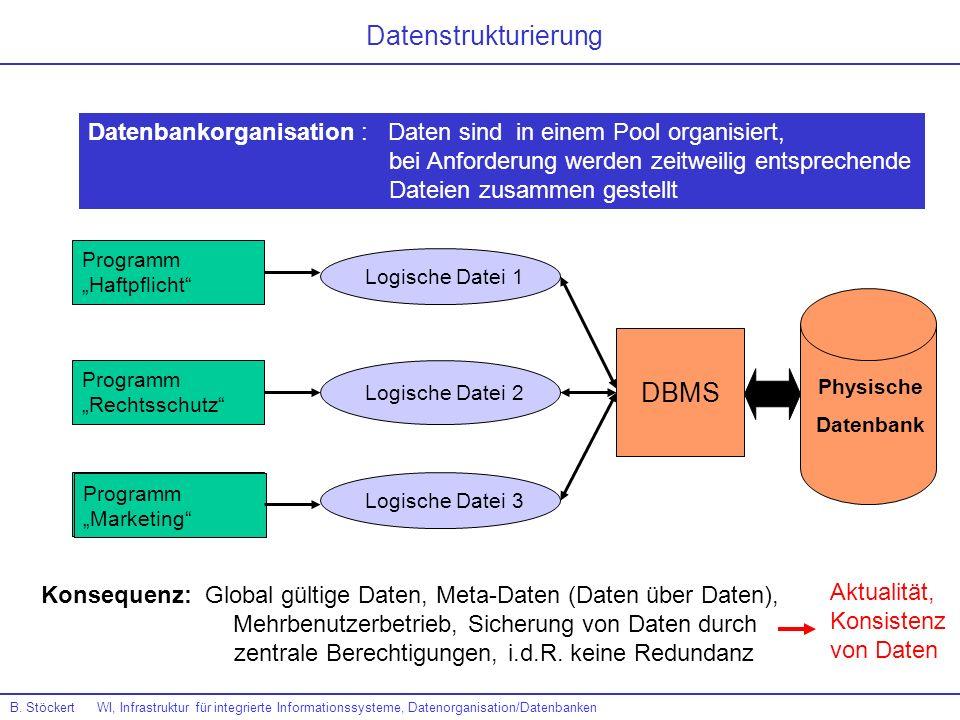 Programm Haftpflicht Programm Rechtsschutz Programm Marketing Datenbankorganisation : Daten sind in einem Pool organisiert, bei Anforderung werden zei