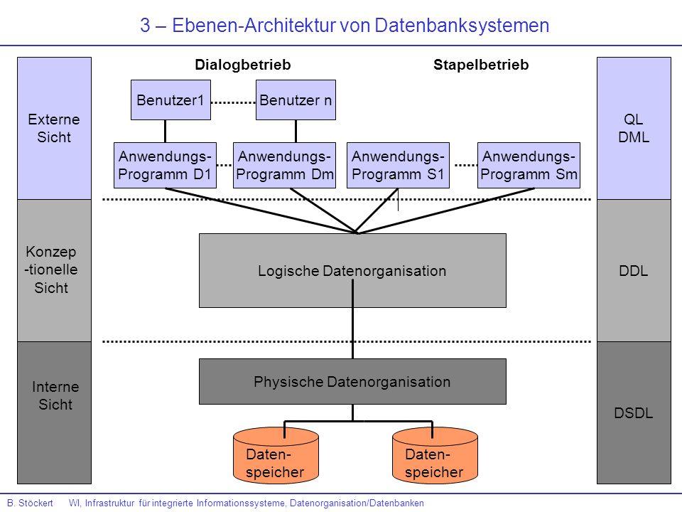 3 – Ebenen-Architektur von Datenbanksystemen Externe Sicht QL DML DDL DSDL Konzep -tionelle Sicht Interne Sicht Physische Datenorganisation Daten- spe