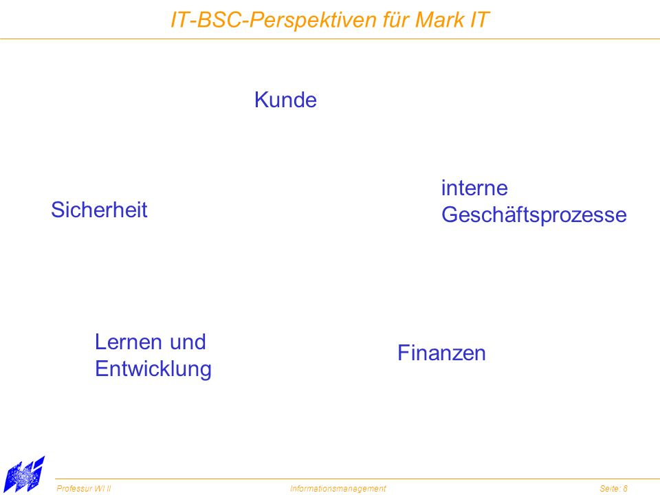 Professur WI IIInformationsmanagementSeite: 8 IT-BSC-Perspektiven für Mark IT Kunde interne Geschäftsprozesse Finanzen Lernen und Entwicklung Sicherhe