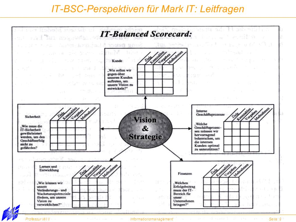 Professur WI IIInformationsmanagementSeite: 9 IT-BSC-Perspektiven für Mark IT: Leitfragen