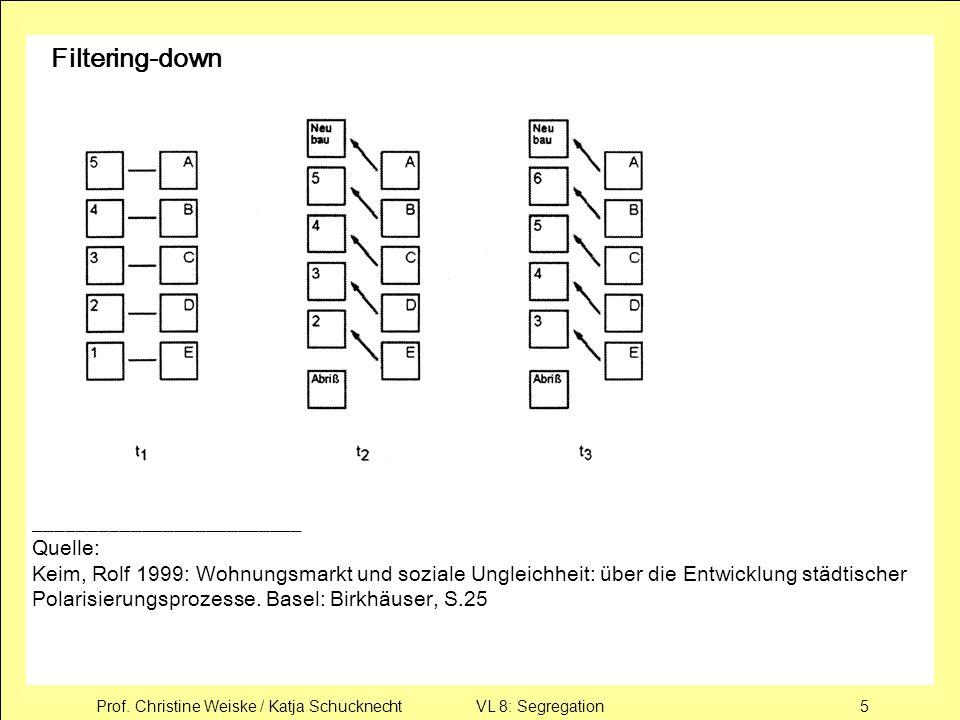 Prof. Christine Weiske / Katja Schucknecht VL 8: Segregation5 Filtering-down _________________________ Quelle: Keim, Rolf 1999: Wohnungsmarkt und sozi