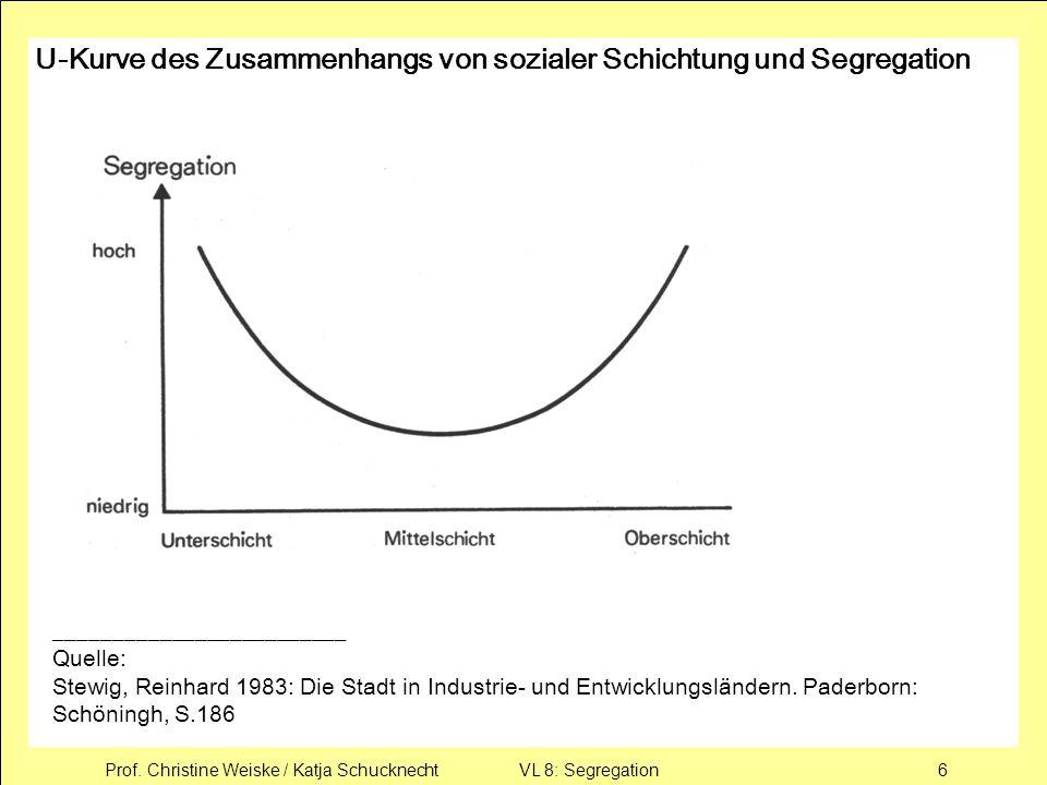 Prof. Christine Weiske / Katja Schucknecht VL 8: Segregation6 U-Kurve des Zusammenhangs von sozialer Schichtung und Segregation ______________________