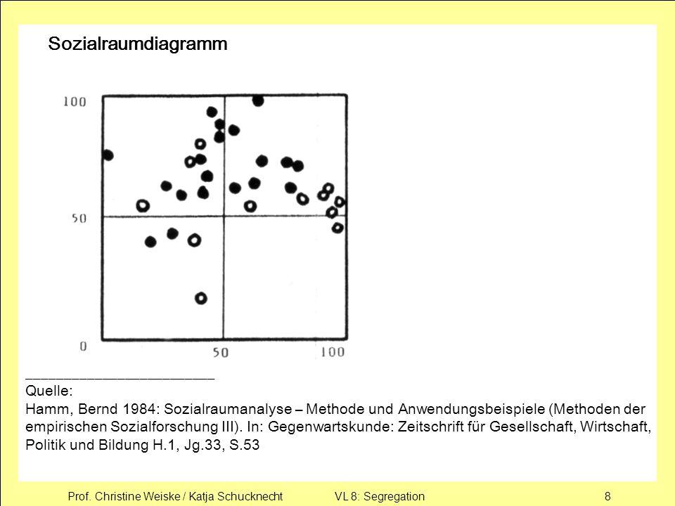 Prof. Christine Weiske / Katja Schucknecht VL 8: Segregation8 Sozialraumdiagramm _________________________ Quelle: Hamm, Bernd 1984: Sozialraumanalyse