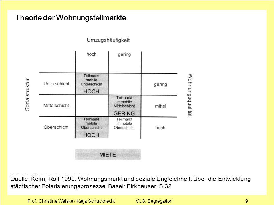 Prof. Christine Weiske / Katja Schucknecht VL 8: Segregation9 Theorie der Wohnungsteilmärkte _________________________ Quelle: Keim, Rolf 1999: Wohnun