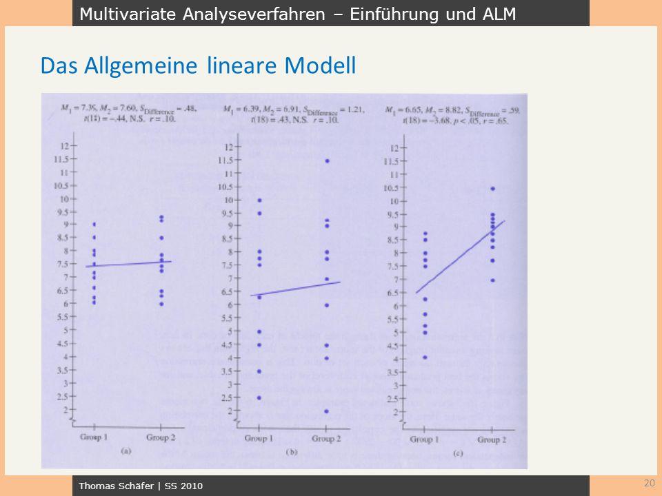 Multivariate Analyseverfahren – Einführung und ALM Thomas Schäfer | SS 2010 20 Das Allgemeine lineare Modell