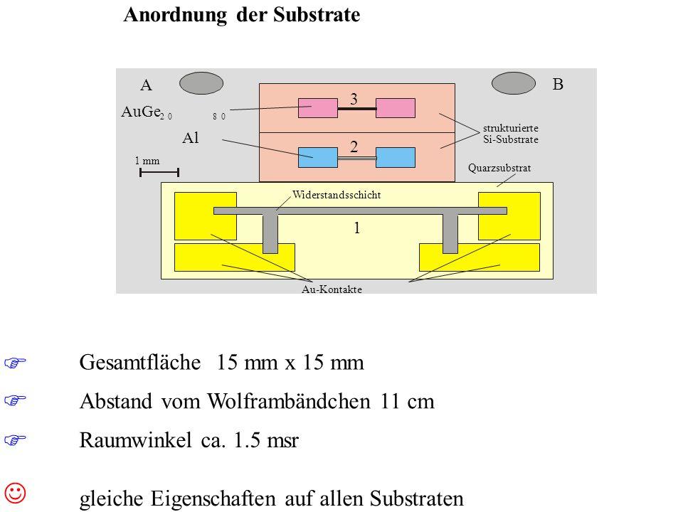 A B 1 mm 1 2 3 strukturierte Si-Substrate Quarzsubstrat Widerstandsschicht Au-Kontakte Anordnung der Substrate Gesamtfläche 15 mm x 15 mm Abstand vom Wolframbändchen 11 cm Raumwinkel ca.