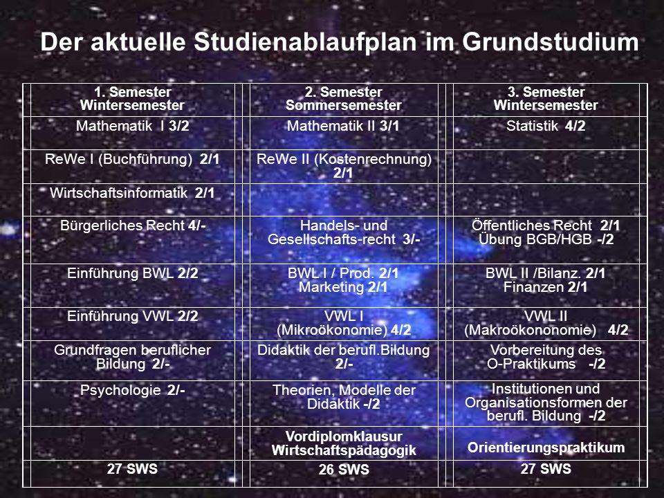 Der aktuelle Studienablaufplan im Grundstudium 1.Semester Wintersemester 2.