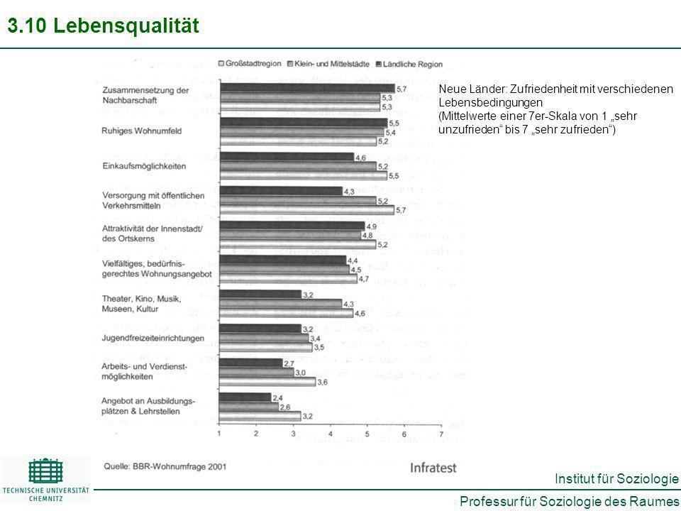 Professur für Soziologie des Raumes Institut für Soziologie 3.10 Lebensqualität Neue Länder: Zufriedenheit mit verschiedenen Lebensbedingungen (Mittelwerte einer 7er-Skala von 1 sehr unzufrieden bis 7 sehr zufrieden)
