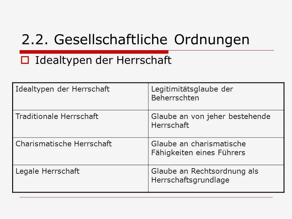 2.2. Gesellschaftliche Ordnungen Idealtypen der Herrschaft Legitimitätsglaube der Beherrschten Traditionale HerrschaftGlaube an von jeher bestehende H