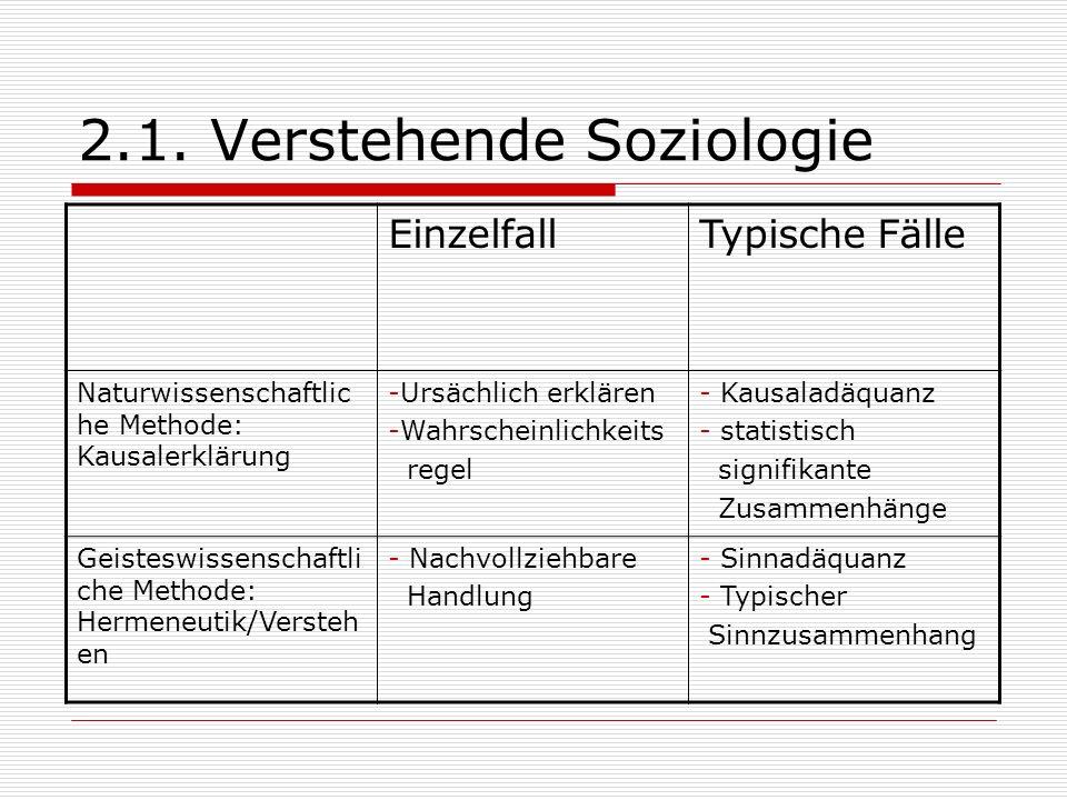 2.1. Verstehende Soziologie EinzelfallTypische Fälle Naturwissenschaftlic he Methode: Kausalerklärung -Ursächlich erklären -Wahrscheinlichkeits regel