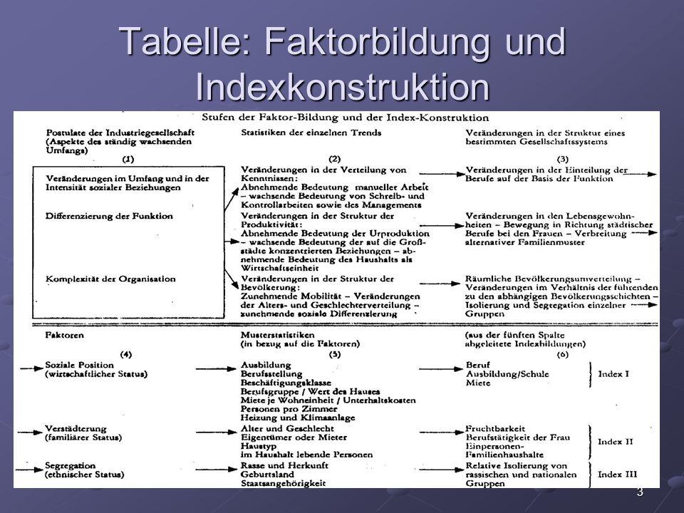 3 Tabelle: Faktorbildung und Indexkonstruktion