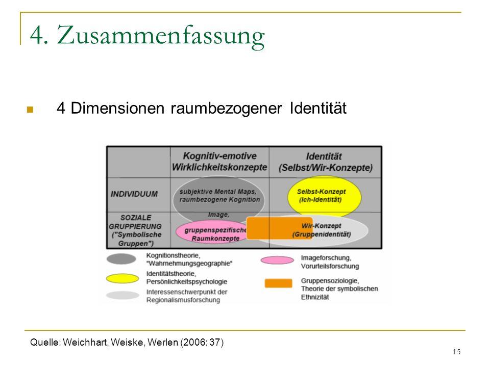 15 4. Zusammenfassung 4 Dimensionen raumbezogener Identität Quelle: Weichhart, Weiske, Werlen (2006: 37)