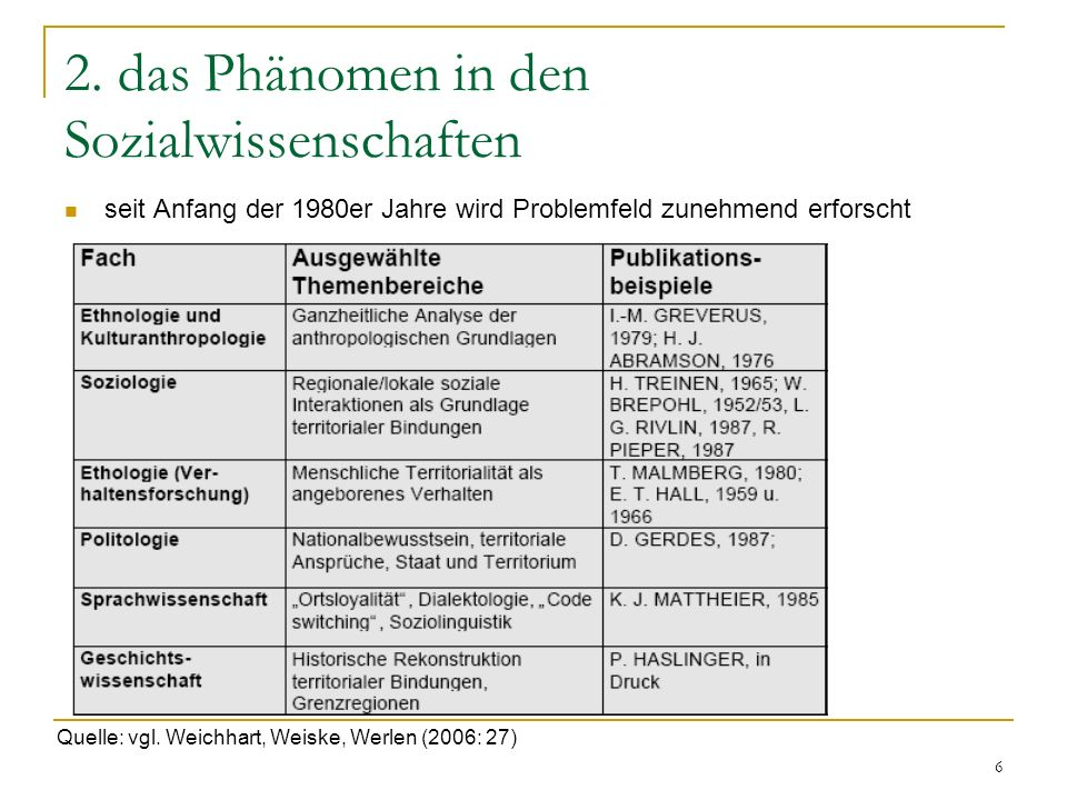6 2. das Phänomen in den Sozialwissenschaften seit Anfang der 1980er Jahre wird Problemfeld zunehmend erforscht Quelle: vgl. Weichhart, Weiske, Werlen