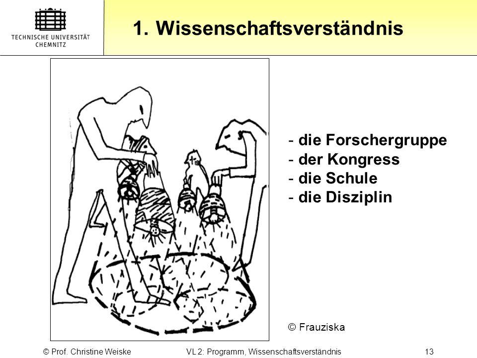 Gliederung 1.Wissenschaftsverständnis © Prof. Christine Weiske VL 2: Programm, Wissenschaftsverständnis 13 © Frauziska - die Forschergruppe - der Kong