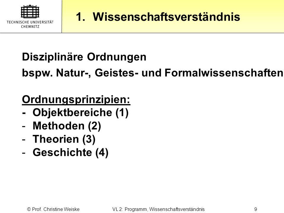 Gliederung 1.Wissenschaftsverständnis © Prof. Christine Weiske VL 2: Programm, Wissenschaftsverständnis 9 Disziplinäre Ordnungen bspw. Natur-, Geistes