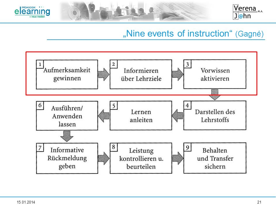 Nine events of instruction (Gagné) 15.01.201421