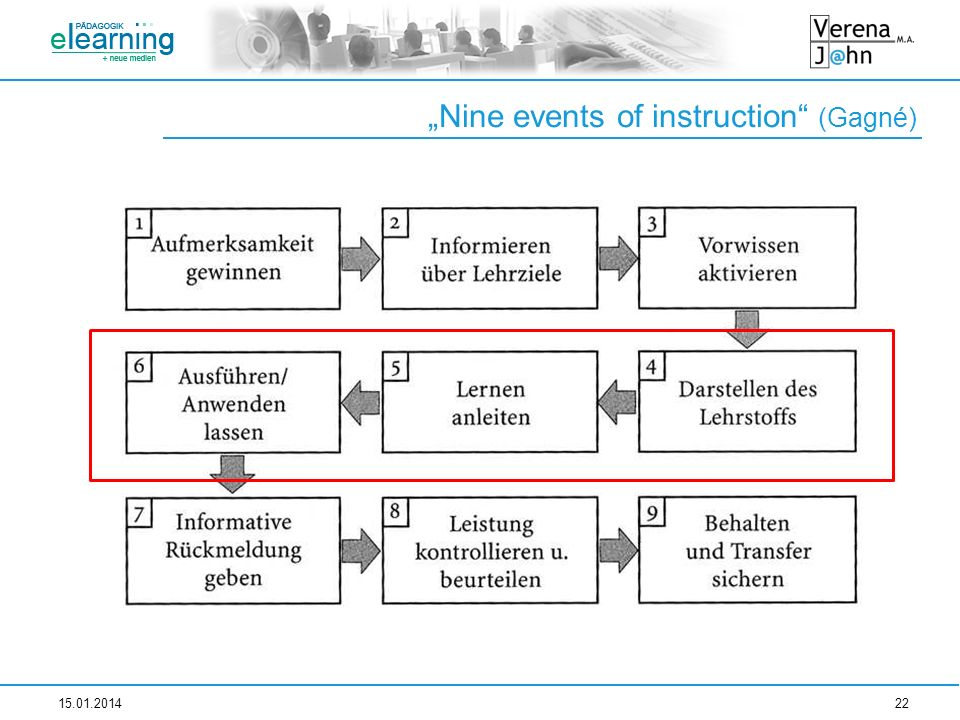Nine events of instruction (Gagné) 15.01.201422