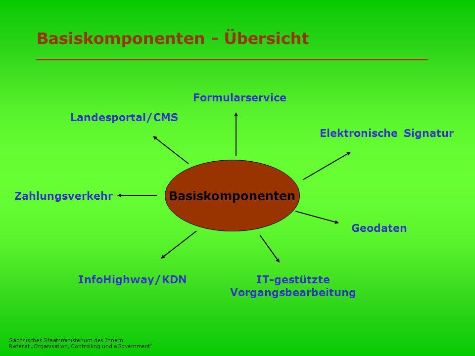 Sächsisches Staatsministerium des Innern Referat Organisation, Controlling und eGovernment Basiskomponenten - Übersicht Basiskomponenten Landesportal/